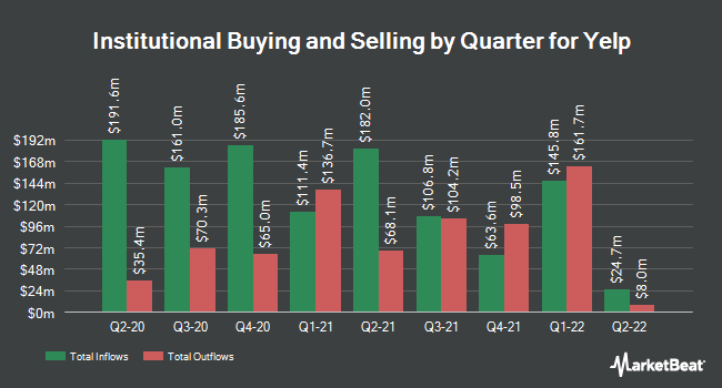Institutional Ownership by Quarter for Yelp (NYSE:YELP)