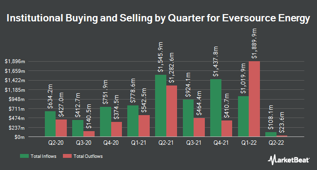 Institutional Ownership by Quarter for Eversource Energy (NYSE:ES)