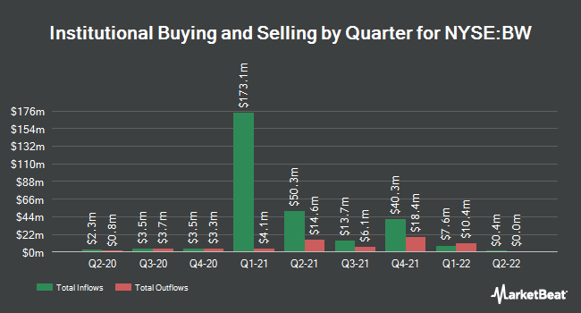 Institutional Ownership by Quarter for Babcock & Wilcox (NYSE:BW)