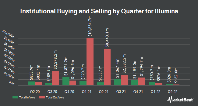 Institutional Ownership by Quarter for Illumina (NASDAQ:ILMN)