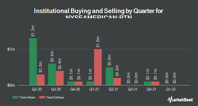 Institutional Ownership by Quarter for Palatin Technologies (NYSEAMERICAN:PTN)
