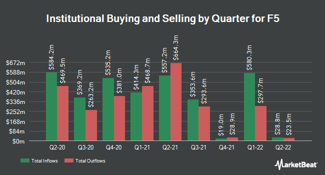 Institutional Ownership by Quarter for F5 Networks (NASDAQ:FFIV)