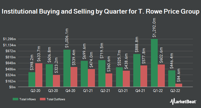 Institutional Ownership by Quarter for T. Rowe Price (NASDAQ:TROW)