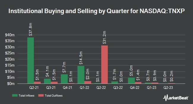 Institutional Ownership by Quarter for Tonix Pharmaceuticals (NASDAQ:TNXP)