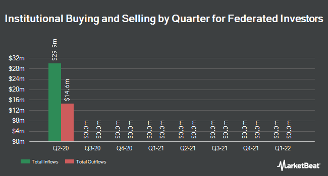 Institutional Ownership by Quarter for Federated Investors (NYSE:FII)