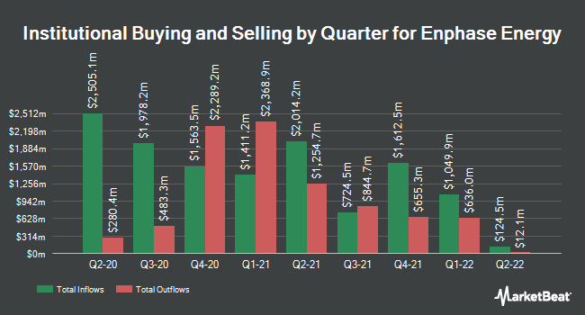 Institutional Ownership by Quarter for Enphase Energy (NASDAQ:ENPH)