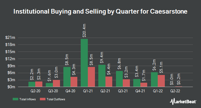 Institutional Ownership by Quarter for Caesarstone (NASDAQ:CSTE)