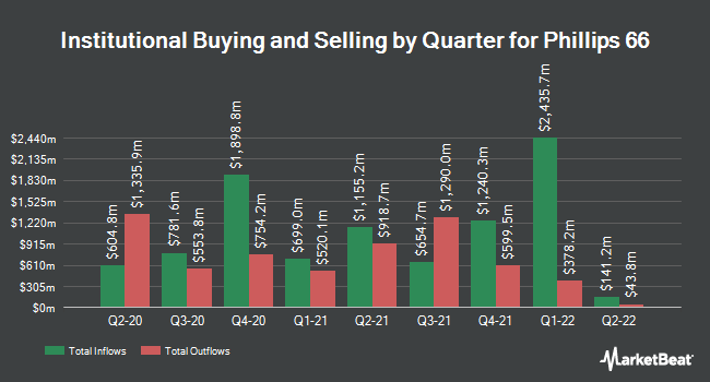 Institutional Ownership by Quarter for Phillips 66 (NYSE:PSX)
