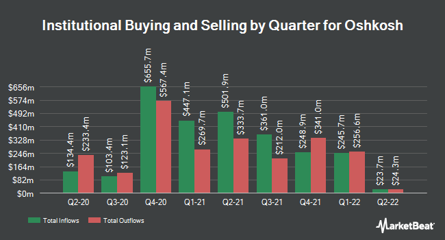 Institutional Ownership by Quarter for Oshkosh (NYSE:OSK)