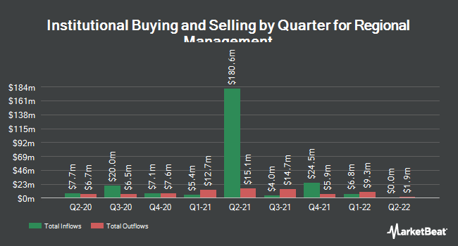 Institutional Ownership by Quarter for Regional Management (NYSE:RM)