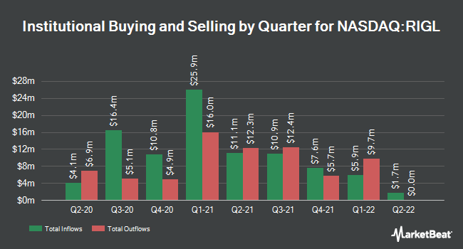 Institutional Ownership by Quarter for Rigel Pharmaceuticals (NASDAQ:RIGL)