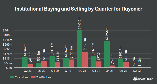 Institutional Ownership by Quarter for Rayonier (NYSE:RYN)