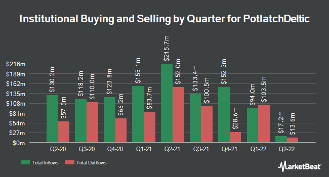 Institutional Ownership by Quarter for Potlatch (NASDAQ:PCH)
