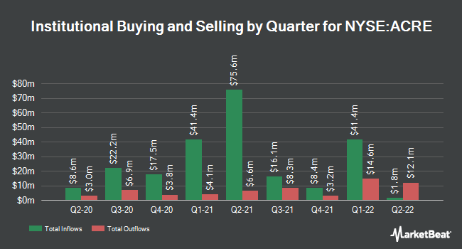 Institutional Ownership by Quarter for Ares Commercial Real Estate (NYSE:ACRE)