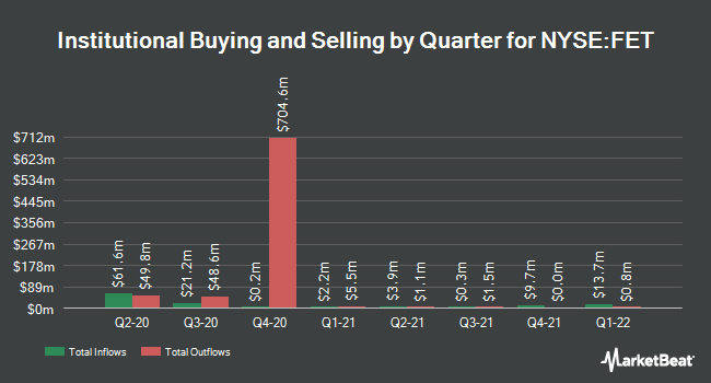 Institutional Ownership by Quarter for Forum Energy Technologies (NYSE:FET)