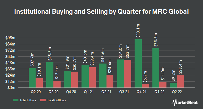 Institutional Ownership by Quarter for MRC Global (NYSE:MRC)