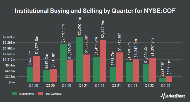 Institutional Ownership by Quarter for Capital One (NYSE:COF)