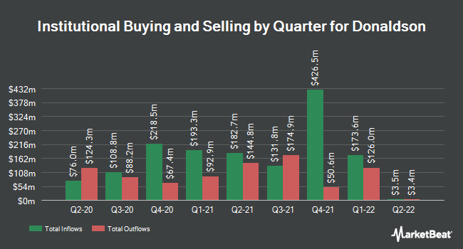 Institutional Ownership by Quarter for Donaldson (NYSE:DCI)