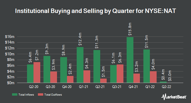 Institutional Ownership by Quarter for Nordic American Tanker (NYSE:NAT)
