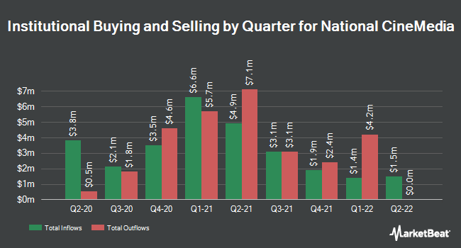Institutional Ownership by Quarter for National CineMedia (NASDAQ:NCMI)
