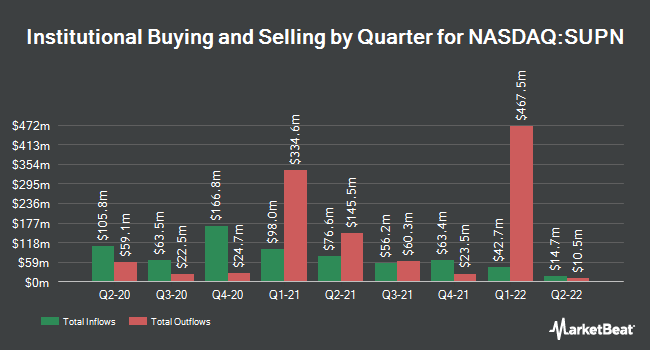 Institutional Ownership by Quarter for Supernus Pharmaceuticals (NASDAQ:SUPN)