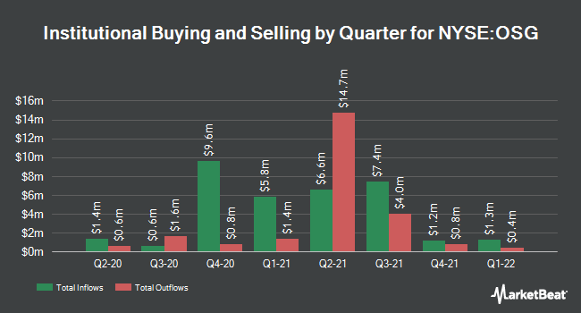 Institutional Ownership by Quarter for Overseas Shipholding Group (NYSE:OSG)