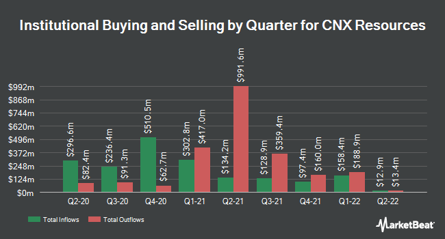 Institutional Ownership by Quarter for CONSOL Energy (NYSE:CNX)