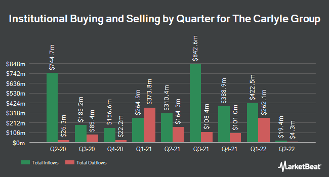 Institutional Ownership by Quarter for Carlyle Group (NASDAQ:CG)