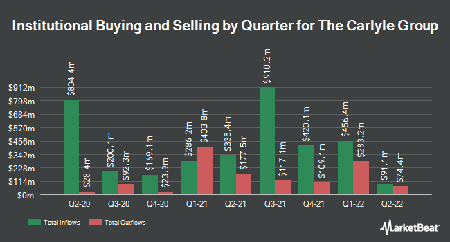 Institutional Ownership by Quarter for The Carlyle Group (NASDAQ:CG)