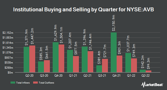 Institutional Ownership by Quarter for AvalonBay Communities (NYSE:AVB)