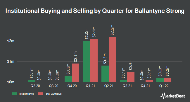 Institutional Ownership by Quarter for Ballantyne Strong (NYSEAMERICAN:BTN)