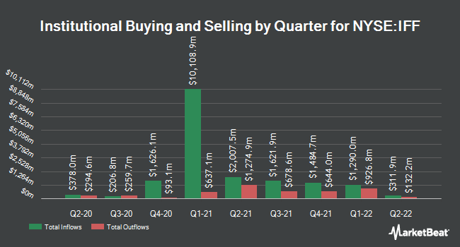 Institutional Ownership by Quarter for International Flavors & Fragrances (NYSE:IFF)