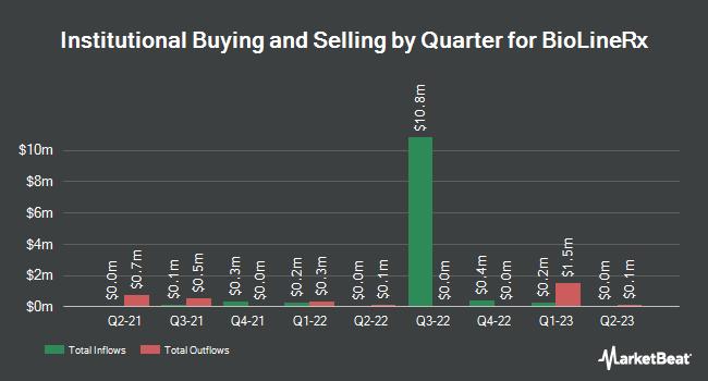 Institutional Ownership by Quarter for BioLineRx (NASDAQ:BLRX)