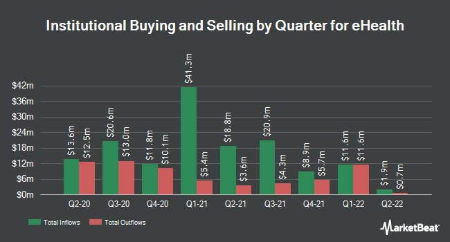 Institutional Ownership by Quarter for eHealth (NASDAQ:EHTH)