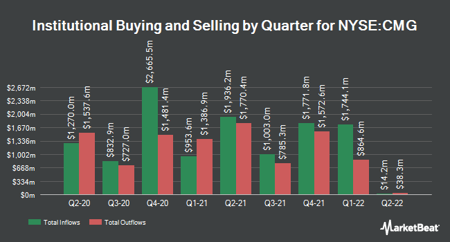 Institutional Ownership by Quarter for Chipotle Mexican Grill (NYSE:CMG)