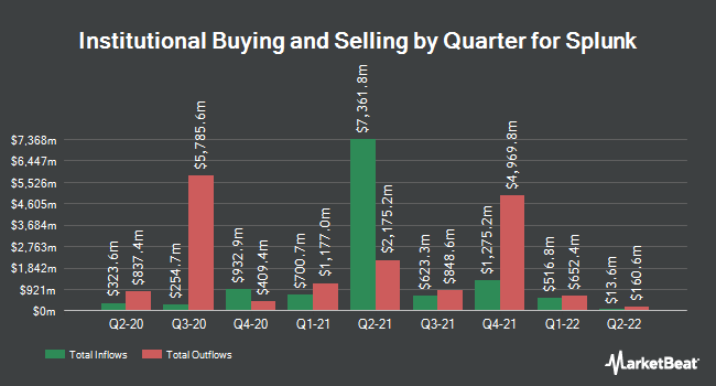 Institutional Ownership by Quarter for Splunk (NASDAQ:SPLK)