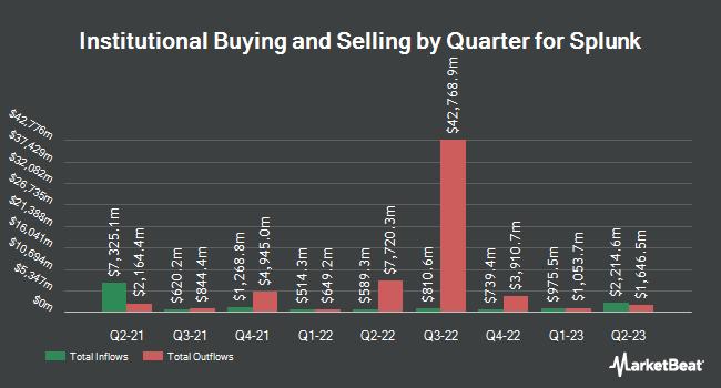 Institutional Ownership by Quarter for Splunk (NASDAQ:SPLK)