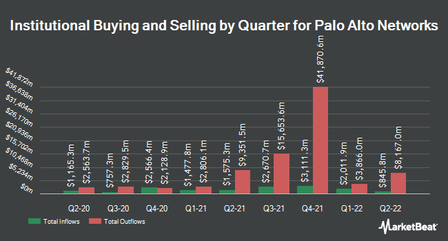 Institutional Ownership by Quarter for Palo Alto Networks (NYSE:PANW)