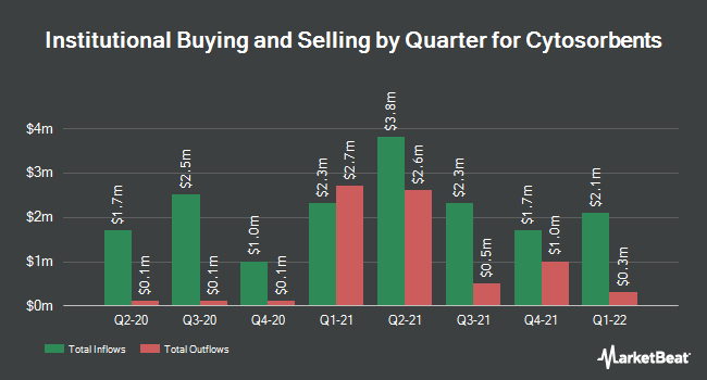 Institutional Ownership by Quarter for Cytosorbents (NASDAQ:CTSO)