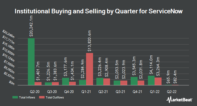 Institutional Ownership by Quarter for ServiceNow (NYSE:NOW)