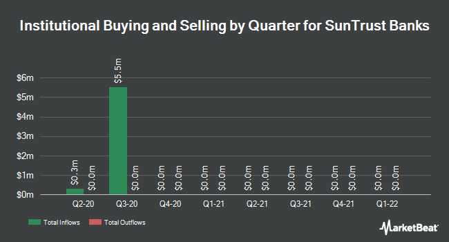 Institutional Ownership by Quarter for SunTrust Banks (NYSE:STI)