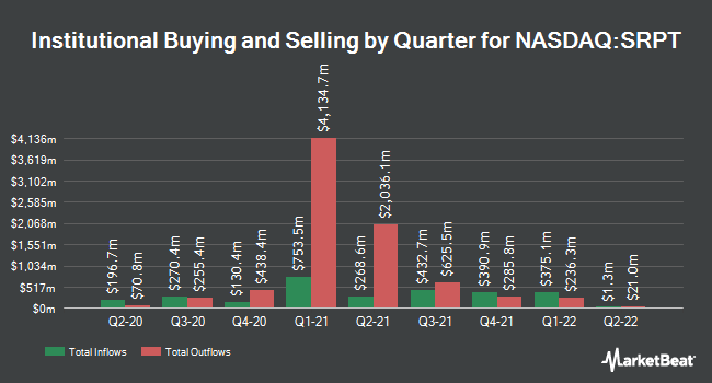Institutional Ownership by Quarter for Sarepta Therapeutics (NASDAQ:SRPT)