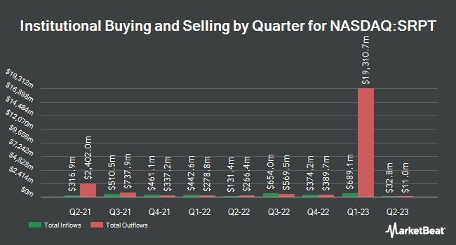 Institutional Ownership by Quarter for Sarepta Therapeutics (NASDAQ:SRPT)