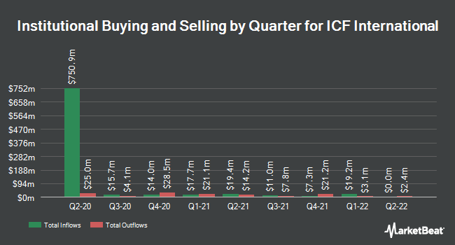 Institutional Ownership by Quarter for ICF International (NASDAQ:ICFI)
