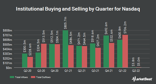 Institutional Ownership by Quarter for Nasdaq (NASDAQ:NDAQ)