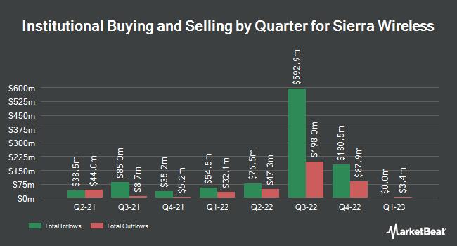 Institutional Ownership by Quarter for Sierra Wireless (NASDAQ:SWIR)