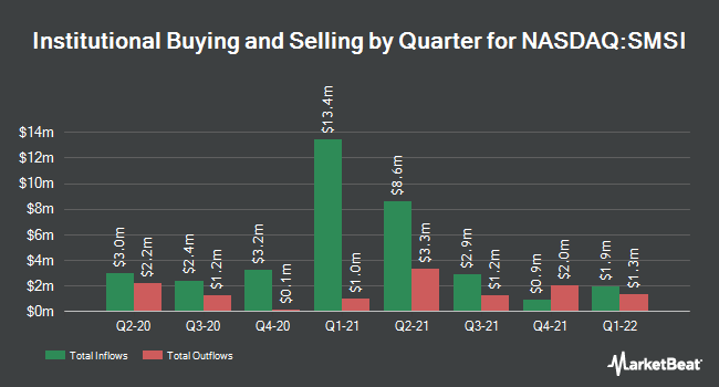 Institutional Ownership by Quarter for Smith Micro Software (NASDAQ:SMSI)