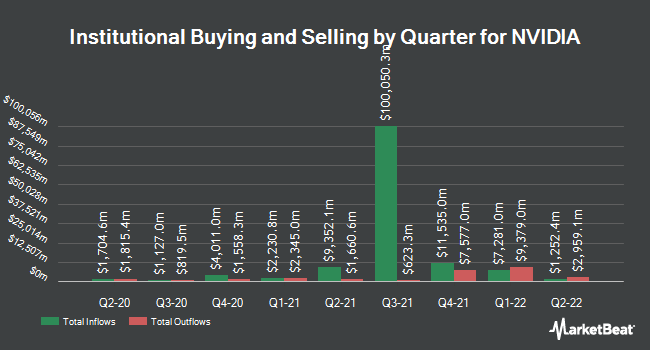 Institutional Ownership by Quarter for NVIDIA Corporation (NASDAQ:NVDA)