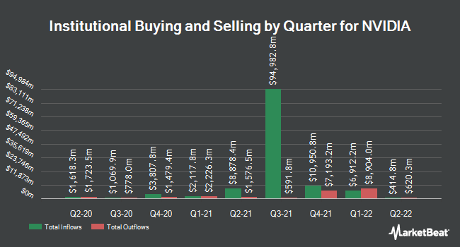 Institutional Ownership by Quarter for Nvidia (NASDAQ:NVDA)