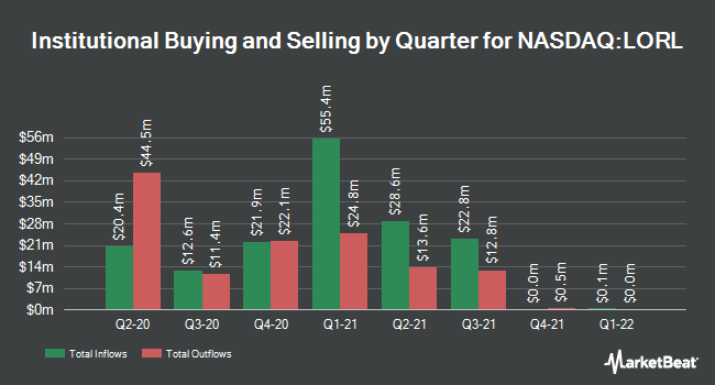 Institutional Ownership by Quarter for Loral Space & Communications (NASDAQ:LORL)